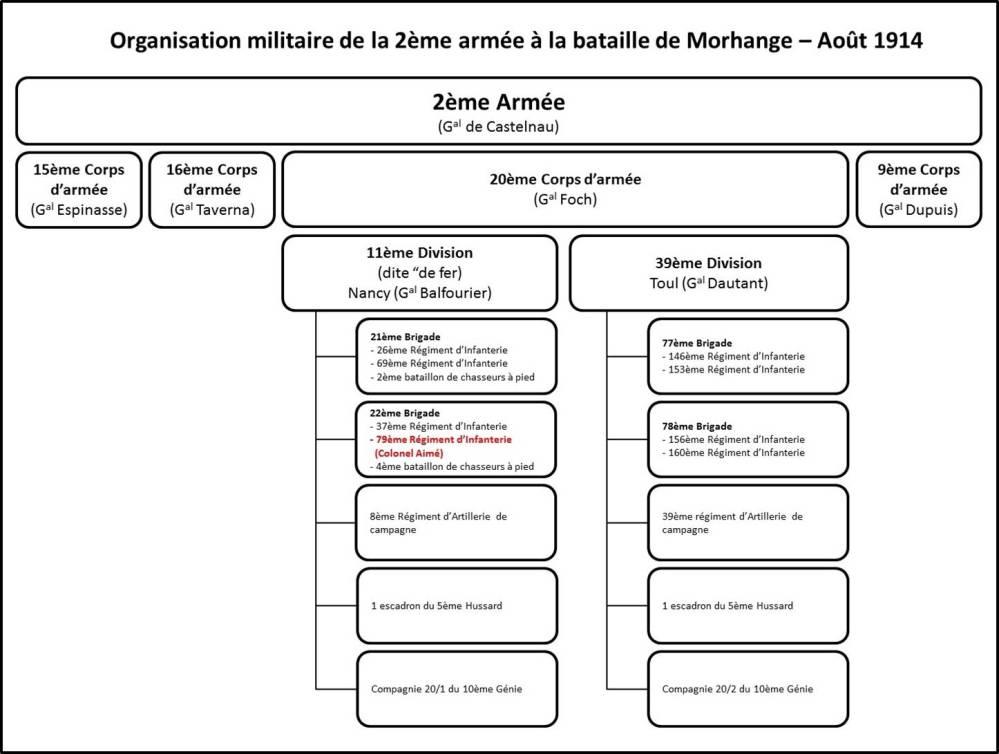 L'organisation militaire de 1914 (2/4)
